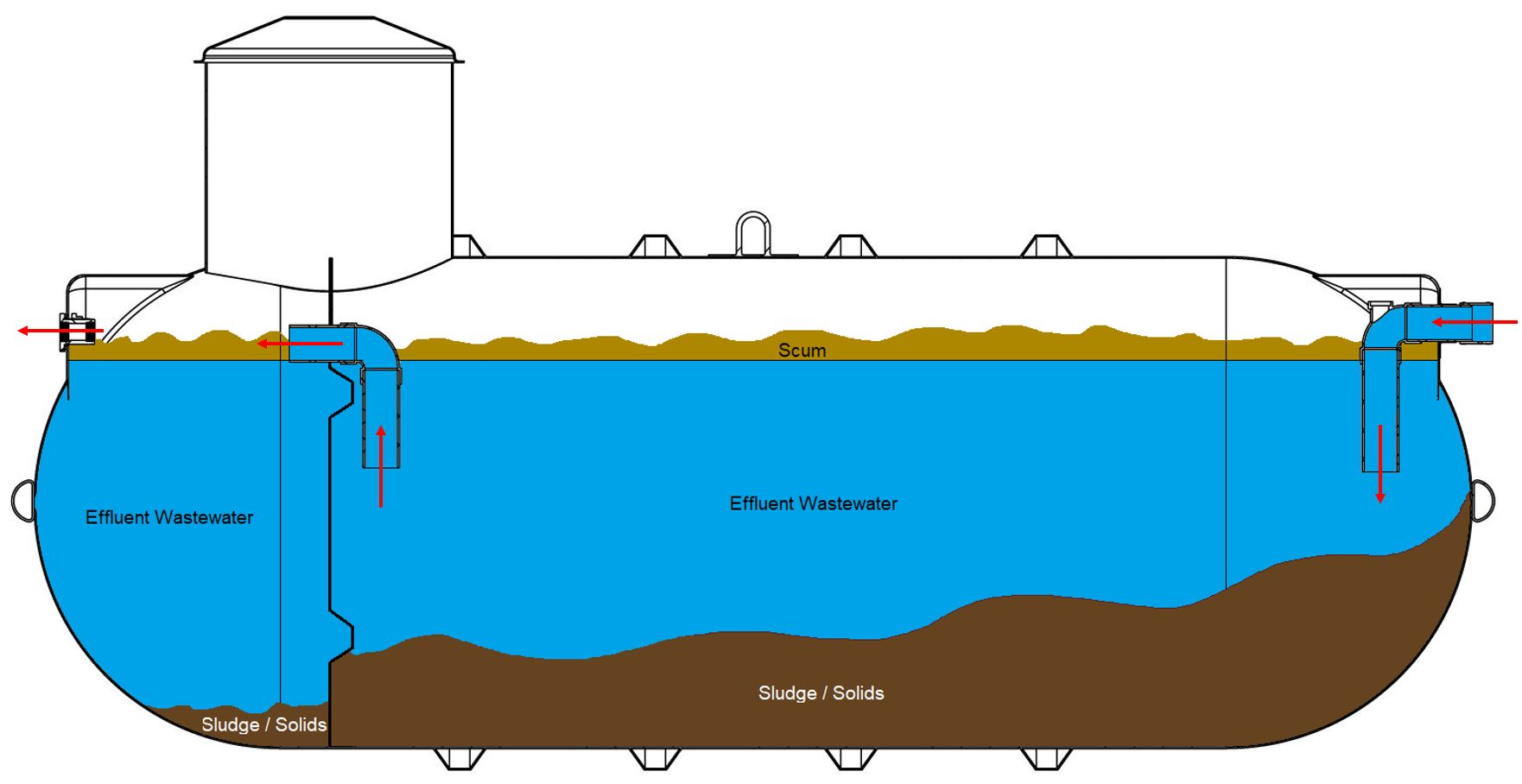 Septic Tank Size